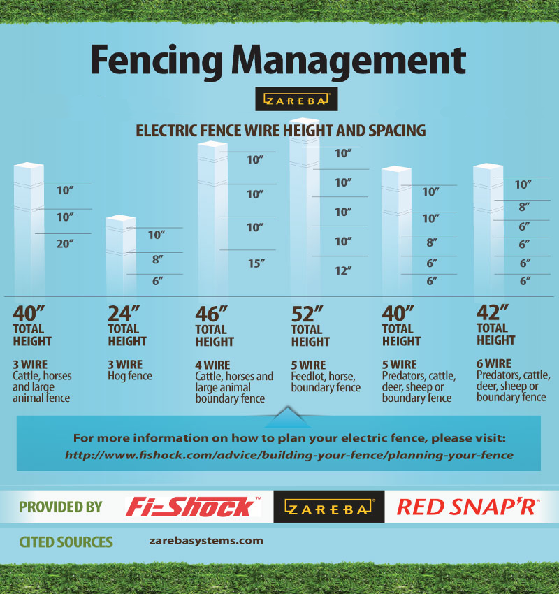 Electric Fence Wire Height and Spacing